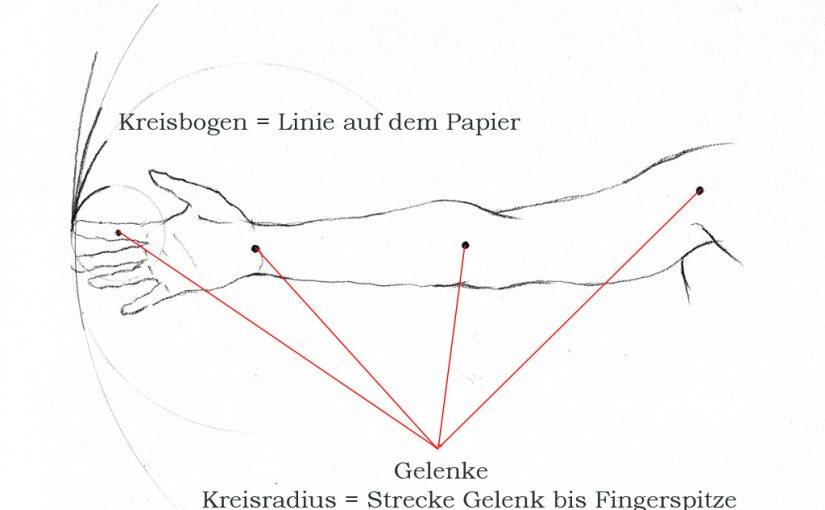 Warum die Hand Kreise zeichnet!